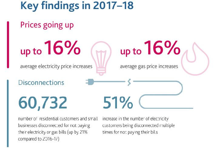 190226-energy-prices-disconnections-up