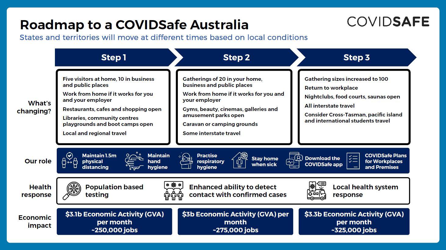 200508-covid-safe-plan-4