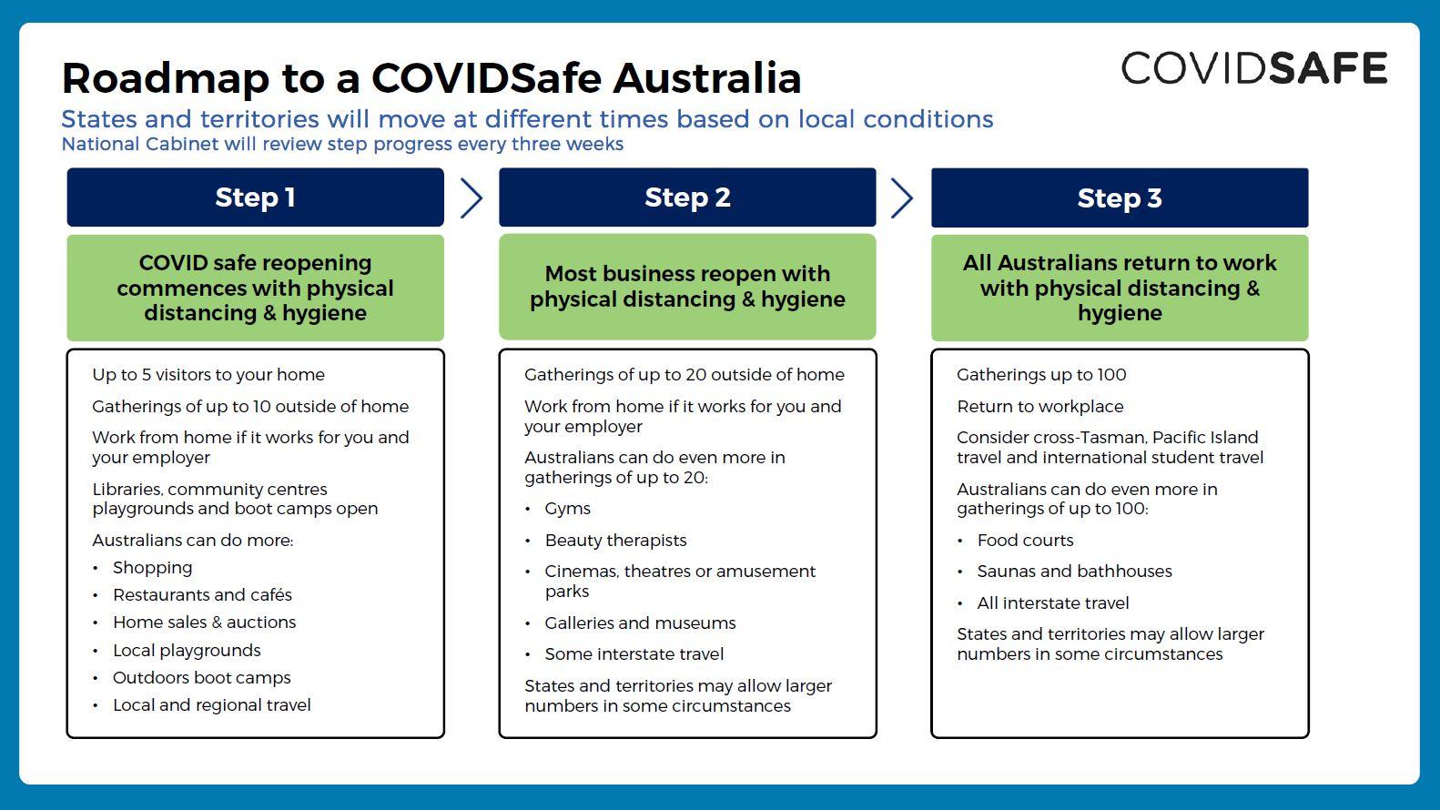 200508-covid-safe-plan-5